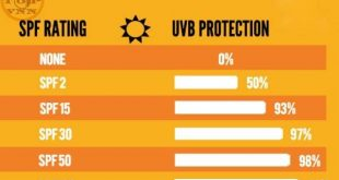 Lựa chọn chỉ số chống nắng SPF phù hợp cho da - Điều cần biết khi dùng kem chống nắng